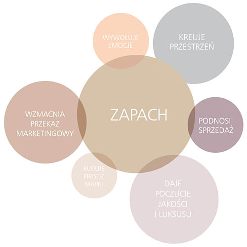 marketing zapachowy, scent, aromatyzowanie